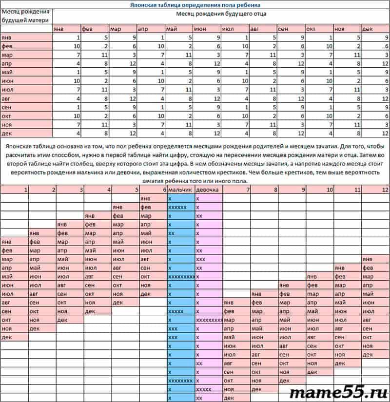 японская таблица определения пола