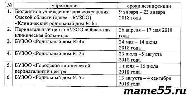 График помывки роддомов Омск 2018